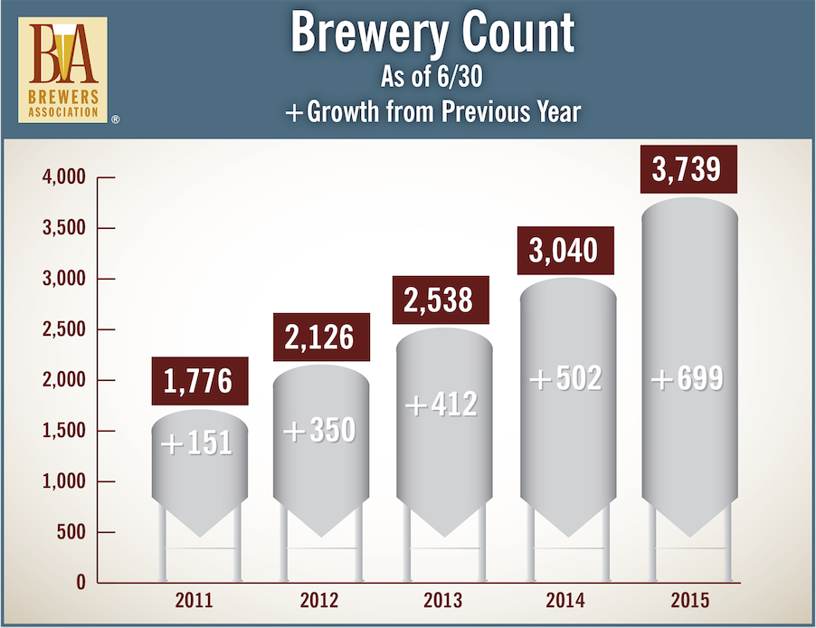 Breweries Mid Year 2015