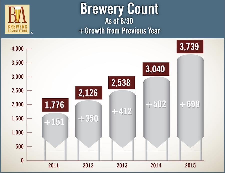 Breweries Mid Year 2015
