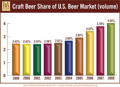 Beer industry slumping it 39 s how you look at the numbers for Craft beer market share 2017